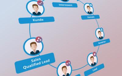 Die Schritte im Lead Cycle